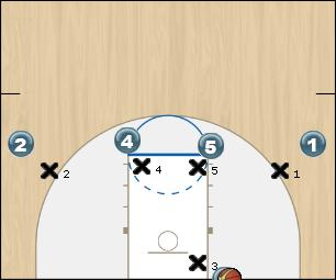 Basketball Play Dive (against Man) Man Baseline Out of Bounds Play