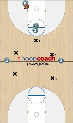 Basketball Play PNR versus 1-2-2  3/4 or Half Trap Zone Press Break
