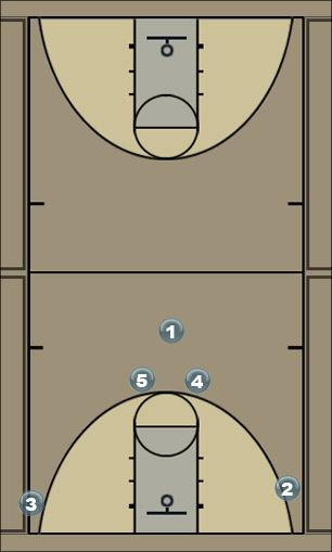 Basketball Play max Quick Hitter