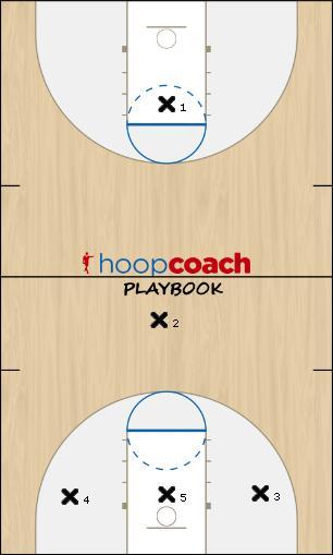 Basketball Play dijagram1 Zone Press Break
