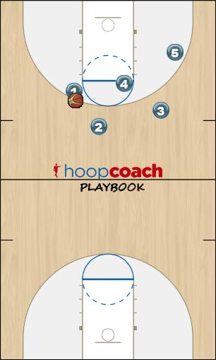 Basketball Play 8 second quick Quick Hitter
