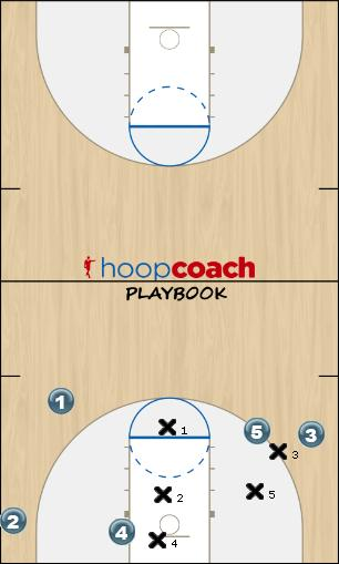 Basketball Play Sparks Man to Man Offense man offence ball screen