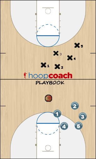 Basketball Play 50 defense Defense