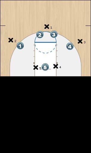 Basketball Play WIng trap Defense defensive play