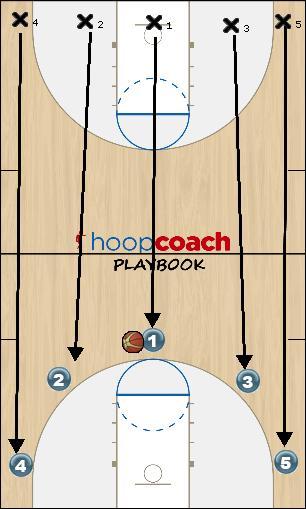 Basketball Play 5 caalles Uncategorized Plays ofensiva
