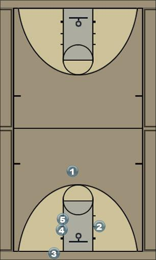 Basketball Play Chuck from baseline Man Baseline Out of Bounds Play