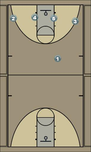 Basketball Play Red dribble entry quick hitter Man to Man Set