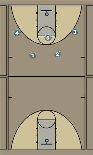 Basketball Play Jayhawk wheel 4 out 1 in offense Man to Man Offense