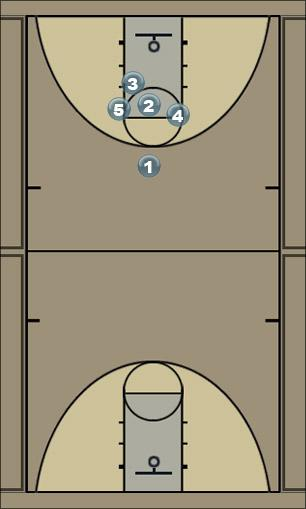 Basketball Play Low offense 3 out 2 in  Man to Man Offense
