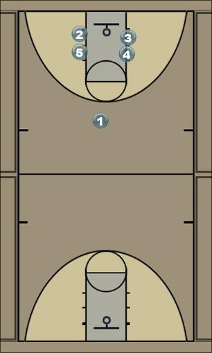 Basketball Play Rotate 3-2 motion offense Man to Man Offense