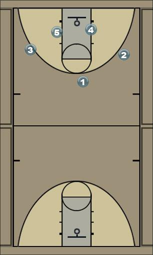 Basketball Play blue/backdoor quick hitter Man to Man Set