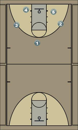 Basketball Play White or Weave quick hitter Man to Man Set