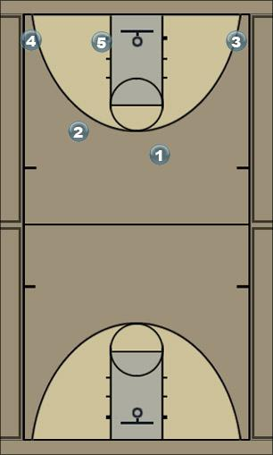 Basketball Play Flex Offense Man to Man Offense