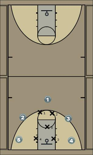 Basketball Play Door Quick Hitter