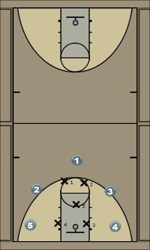 Basketball Play Door Quick Hitter