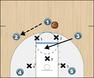 Basketball Play 2 against zone Zone Play offense