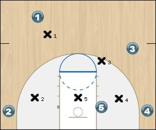 Basketball Play FIST Right OR Left - Initial Set Man to Man Offense offense