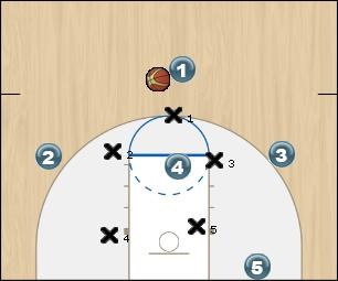 Basketball Play stretch 2 Zone Play