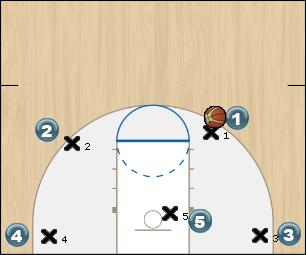 Basketball Play one roll Man to Man Offense
