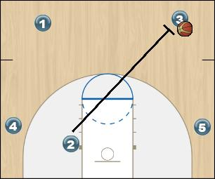 Basketball Play Thumps Up Quick Hitter offense
