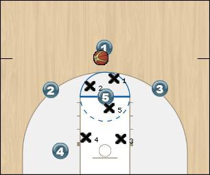 Basketball Play meier 2-3 zone Defense