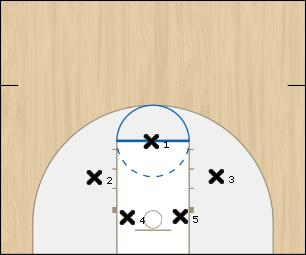 Basketball Play 3-2 Zone Defense