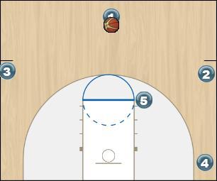 Basketball Play Phoenix Zone Play