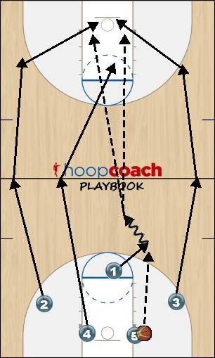 Basketball Play Fast Break Uncategorized Plays fast break