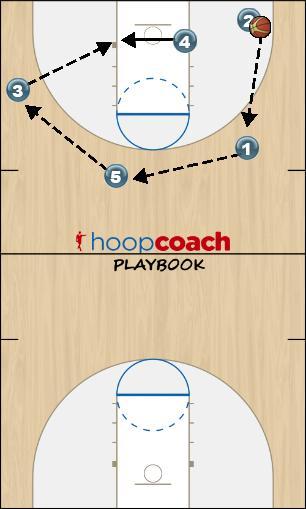 Basketball Play Secondary Break Option Secondary Break ball reverse (quick)