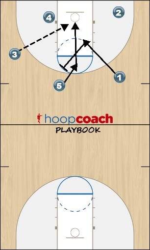 Basketball Play Secondary Break Option 2 Secondary Break secondary break option 2