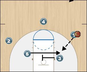 Basketball Play Fist Option 3 Man to Man Offense fist option 3