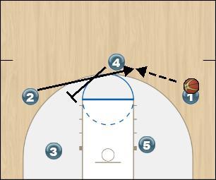 Basketball Play Fist Option 4 Man to Man Offense fist option 4