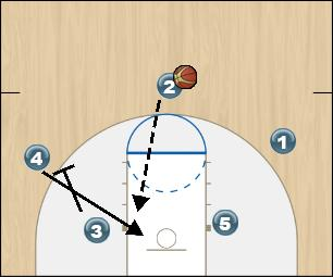 Basketball Play Fist Option 5 Man to Man Offense fist option 5