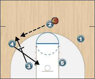 Basketball Play Fist Option 6 Man to Man Offense fist option 6