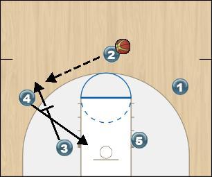 Basketball Play Fist Option 6 Man to Man Offense fist option 6