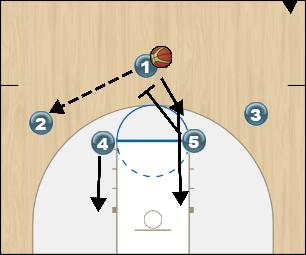 Basketball Play Fist Chest-Initial Set Man to Man Offense fist chest-initial set