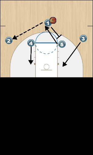 Basketball Play Fist 4 High Man to Man Offense Man to Man Offense fist 4 high man to man offense