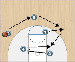 Basketball Play Fist 4 High Option 2 Man to Man Offense fist 4 high option 2