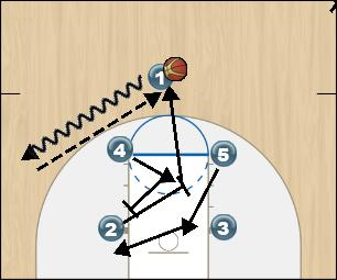 Basketball Play Fist Box Initial Set Man to Man Offense fist box initial set
