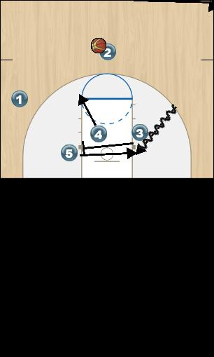 Basketball Play Fist Box Option 2 Man to Man Offense fist box option 2