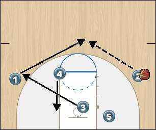 Basketball Play Fist Box Option 3 Man to Man Offense fist box option 3