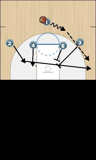 Basketball Play Fist Isolation (Iowa) Man to Man Offense fist isolation (iowa)