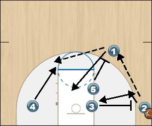 Basketball Play Fist Isolation (Iowa) Option 2 Man to Man Offense fist isolation (iowa) option 2