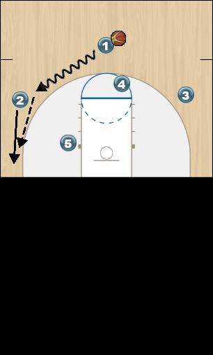 Basketball Play Fist High/Low Offense Initial Set Up Man to Man Offense fist high/low offense initial set up