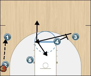 Basketball Play Fist High/Low (2) Option 2 Man to Man Offense fist high/low (2) option 2