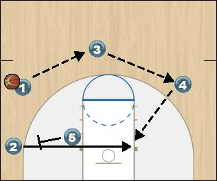 Basketball Play Fist High/Low (2) Option 3 Man to Man Offense fist high/low (2) option 3