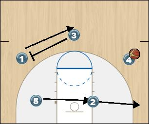 Basketball Play Fist High/Low (2) Option 4 Man to Man Offense fist high/low (2) option 4