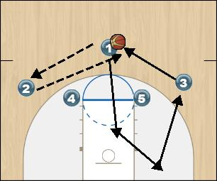 Basketball Play Fist Triangle (3) Initial Set Man to Man Offense fist triangle (3) initial set