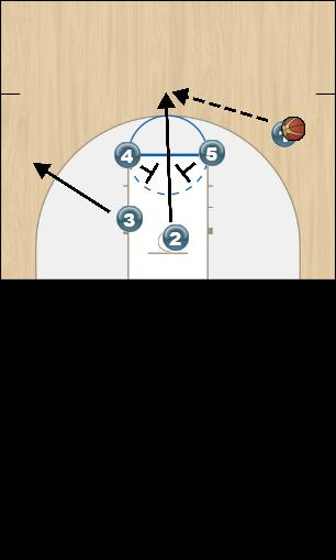 Basketball Play Fist Triangle (3)c Man to Man Offense fist triangle (3)c