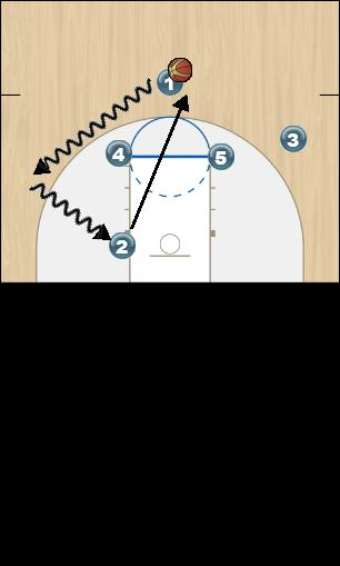 Basketball Play Fist Delay Option 1 Man to Man Offense fist delay option 1